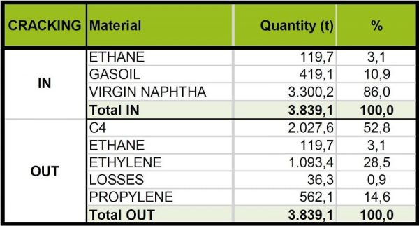 Example of a material balance report