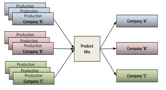 Production Allocation Example